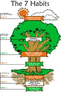 7_habits_tree